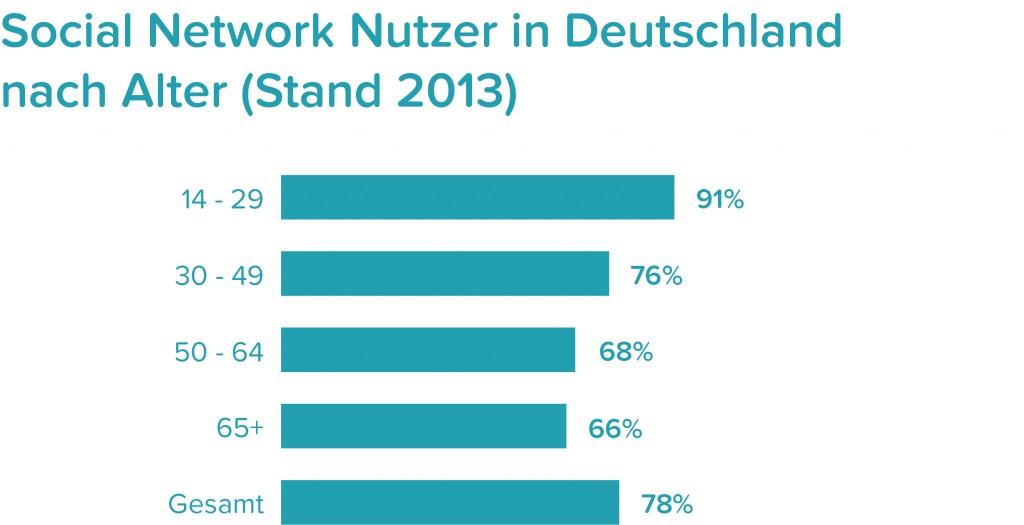 Für die Studie zur Nutzung sozialer Netzwerke in Deutschland hat die Bitkom Research GmbH 1.016 Internetnutzer ab 14 Jahren befragt. Die Umfrage ist repräsentativ. Stand: Oktober 2013 (Quelle: BITKOM)