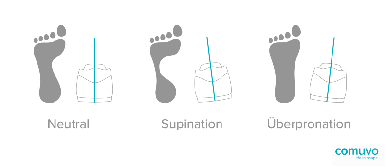 Fussstellungen: Neutral, Supination, Überpronation